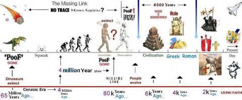 World History Links